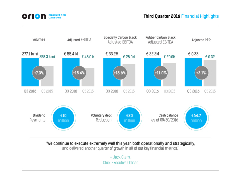 Orion Engineered Carbons Third Quarter 2016 Financial Highlights (Graphic: Business Wire)