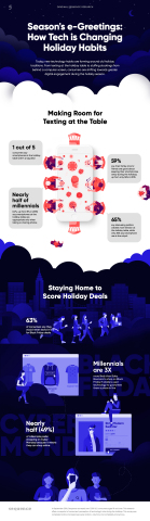 Technology and Holiday Traditions: The New Normal Infographic (Graphic: Business Wire)