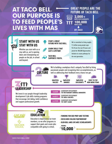 """Earlier this month, Taco Bell officially launched """"Start with Us, Stay with Us,"""" a platform and mentality that encourages employees to leverage the career-building and education programs Taco Bell offers. (Graphic: Business Wire)"""