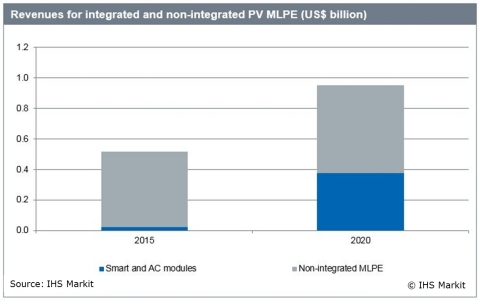 IHS Technology MLPE Revenue Forecast (Graphic: Business Wire)