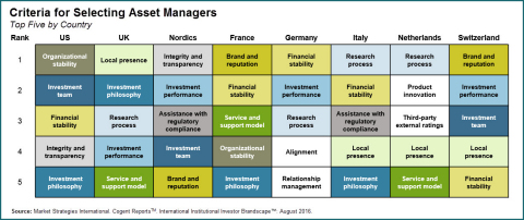 Criteria for Selecting Asset Managers (Graphic: Business Wire)