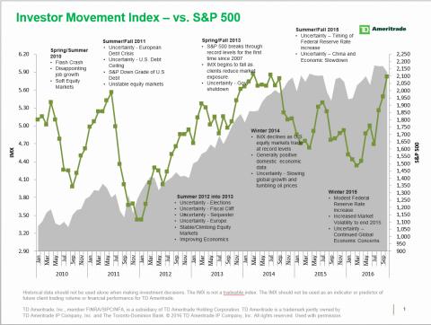TD Ameritrade's IMX vs. S&P 500 (Graphic: TD Ameritrade).