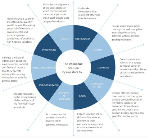 Figure 6: The 10 Tools of Intentionality (Graphic: Business Wire)