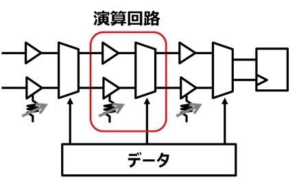 TDNN回路 (画像:ビジネスワイヤ)