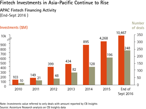 APAC Fintech Financing Activities (Graphic: Business Wire)