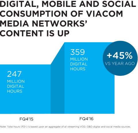 Digital, mobile and social consumption of Viacom Media Networks' Content is up. (Photo: Business Wire)