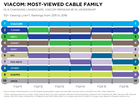 Viacom: most-viewed cable family. (Photo: Business Wire)