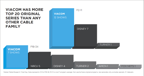 Viacom has more top 20 original series than any other cable family. (Photo: Business Wire)
