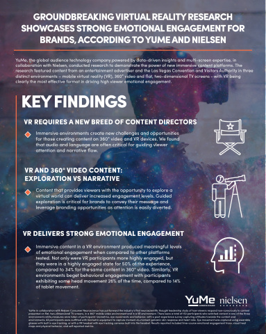 Groundbreaking Virtual Reality Research Showcases Strong Emotional Engagement For Brands, According to YuMe and Nielsen (Graphic: Business Wire)