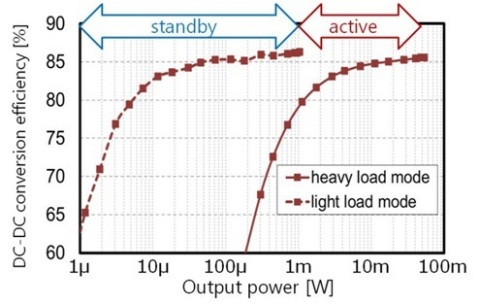 Fig. 1: DC-DC conversion efficiency vs. output power (Graphic: Business Wire)