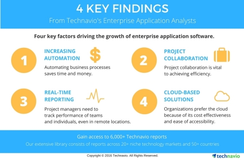 Technavio analysts announce their latest findings for the enterprise application industry. (Graphic: Business Wire)