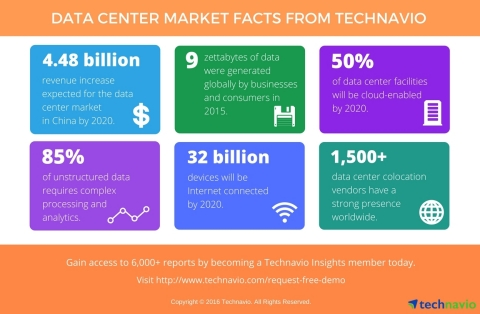 Data Center Facts and Figures from Technavio (Graphic: Business Wire)