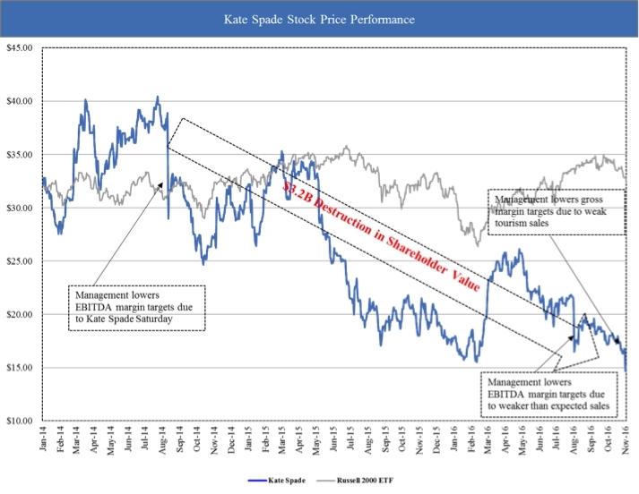 Hedge fund Caerus Investors' letter to Kate Spade urging sale