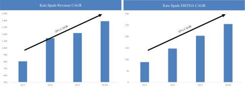Note: CY2013-2015 are non GAAP actuals. 2016 estimates are Caerus estimates. (Graphic: Business Wire)