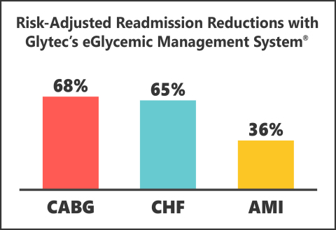 Two new studies presented at the 16th Annual Diabetes Technology Meeting further validate the ability of Glytec's eGlycemic Management System® to achieve dramatic readmission reductions for patient populations at the center of new at-risk and value-based reimbursement models, including the CMS Hospital Readmission Reduction Program (HRRP) and impending bundled payment for coronary artery bypass graft surgery (CABG). (Graphic: Business Wire)
