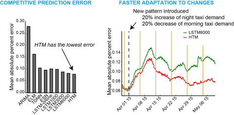 HTM Adapts Quickly To Changes. Numenta used HTM and other algorithms to predict taxi passenger count in the New York City. Left: Overall prediction error for various algorithms. Right: After a new pattern is introduced (black dashed line), HTM quickly learns the new pattern and gives better prediction accuracy than LSTM due to its ability of continuous learning. (Graphic by Numenta, Inc. Published under a Creative Commons Attribution 3.0 Unported (CC BY 3.0) license.)