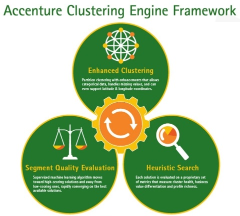 The Accenture Clustering Engine uses artificial intelligence to help identify best candidate segments (Graphic: Business Wire)