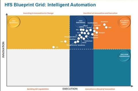 The HfS Research Blueprint for Intelligent Automation shows Accenture as a clear leader (Graphic: Business Wire)