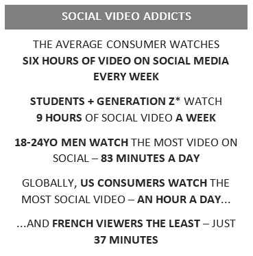 Three in Four Consumers Link Social Video Viewing to Purchasing Decisions (Graphic: Business Wire)