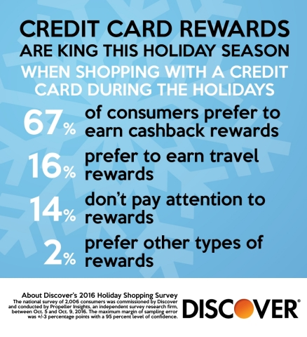 When it comes to converting credit card rewards, 67% of consumers say they prefer to earn cashback during the holidays, while 16% prefer to earn travel rewards. (Graphic: Business Wire)
