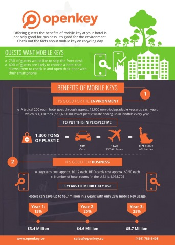 As we celebrate America Recycles Day, one sector that is slowly becoming more green is the hospitality industry.However, they still have a long way to go.The average 200 room hotel produces approximately 12,000 non-biodegradable plastic key cards each year which is equivalent to 1,300 tons of plastic waste annually.To put this in perspective, the Statue of Liberty weighs 225 tons. It would take 5.78 Statues of Liberty to equal 1,300 tons of plastic.That is a lot of waste to end up in landfills each year. Consumer demand for ditching the key is higher than ever.73% of guests would prefer to skip the front desk.OpenKey, a universal mobile key, has created something that consumers want, is good for the environment and benefits hotels. (Graphic: Business Wire)