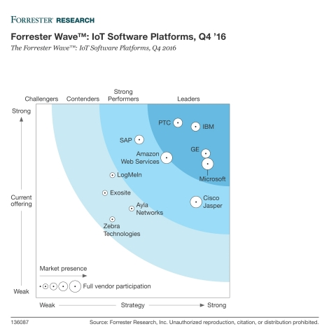 PTC announced that Forrester Research has named PTC as a leader in the new Forrester Wave™ report th ...