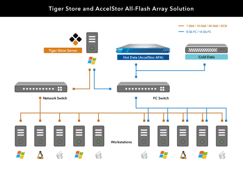 AccelStor and Tiger Solution (Graphic: Business Wire)