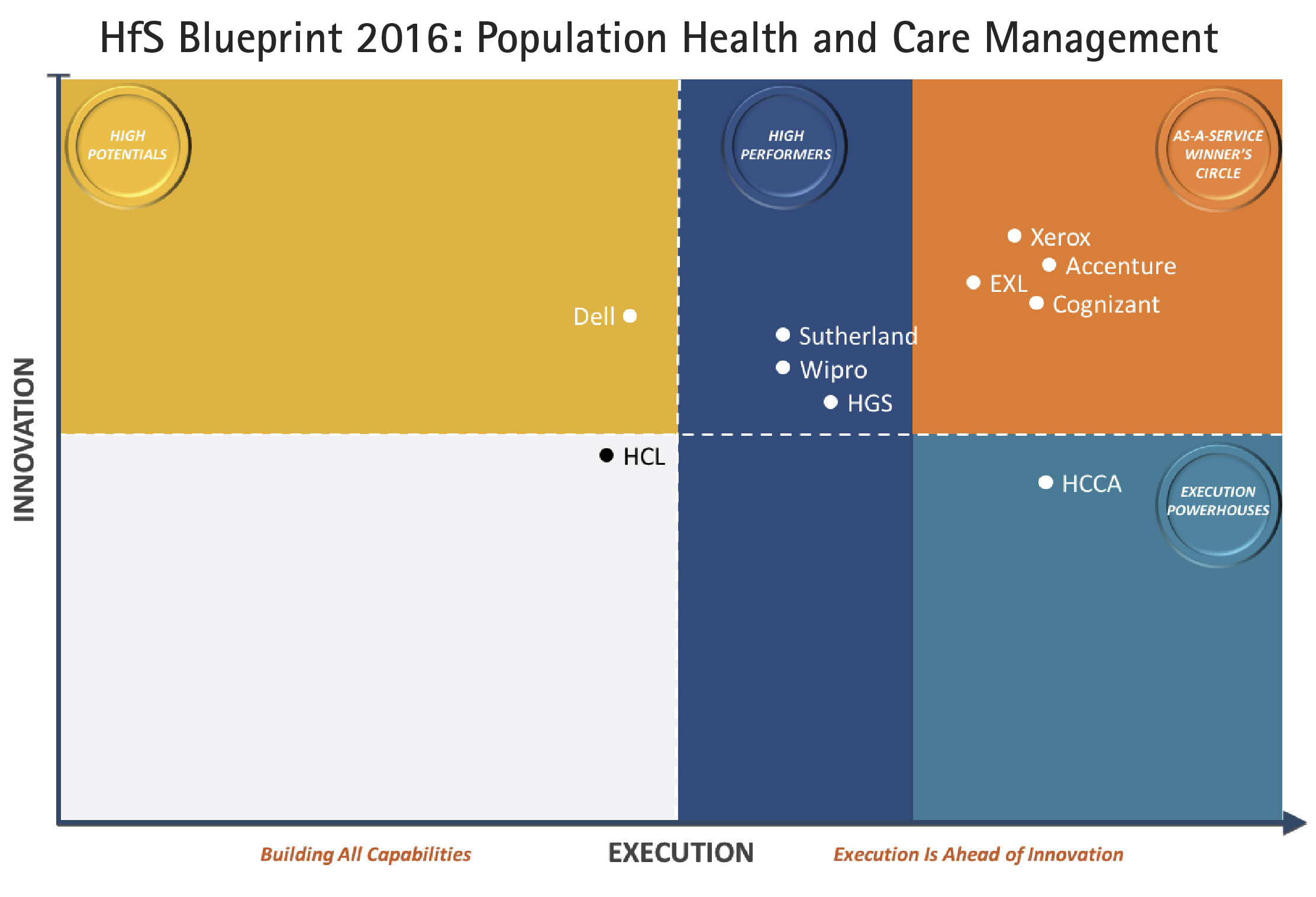 Accenture again named to winners circle by hfs research for accenture again named to winners circle by hfs research for excellence in population health and care management business wire malvernweather Choice Image