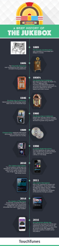 A Brief History of the Jukebox (Graphic: Business Wire)