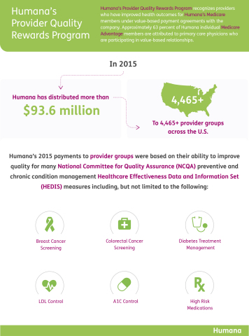Humana Distributes More Than $93 Million in Quality Payments to Providers Nationwide (Graphic: Busin ...