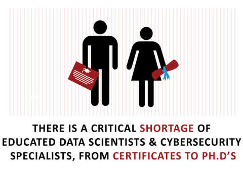 There is a critical shortage of educated data scientists and cybersecurity specialists, from certificates to Ph.D.'s, according to a new white paper released by University of Phoenix and STEMconnector (Graphic: Business Wire)