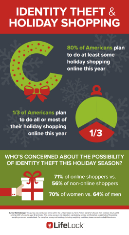 Who's concerned about the possibility of identity theft this holiday season? (Graphic: Business Wire)