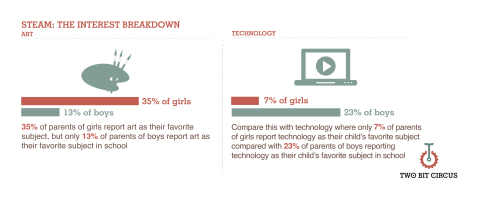 New Survey Explores Gender Gap in STEAM Education and Extracurricular Activities for Kids (Graphic:  ...