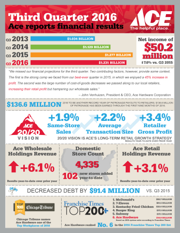 Ace Hardware Reports Third Quarter 2016 Financial Results (Graphic: Business Wire)