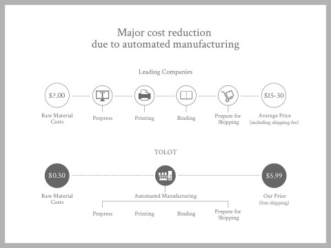 Raw materials costs-paper, printing fees, album coating, glue, etc.- for TOLOT's photobooks total approximately 50 cents. (Graphic: Business Wire)