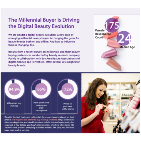 Perfect365 and Bay Area Beauty Association release findings on Millennial Beauty Buying Habits in the Midst of the Digital Beauty Evolution (Infographic and Report) (Graphic: Business Wire)