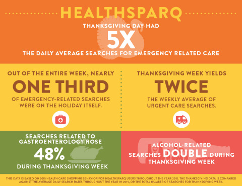 From severed fingers, to burned body parts, to over-drinking and food poisoning, the week of Thanksgiving means emergency rooms across the country see more action, according to HealthSparq. (Graphic: Business Wire)