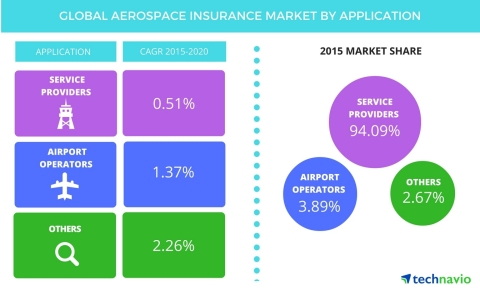 Technavio publishes new market research report on the global aerospace insurance market from 2016-20 ...