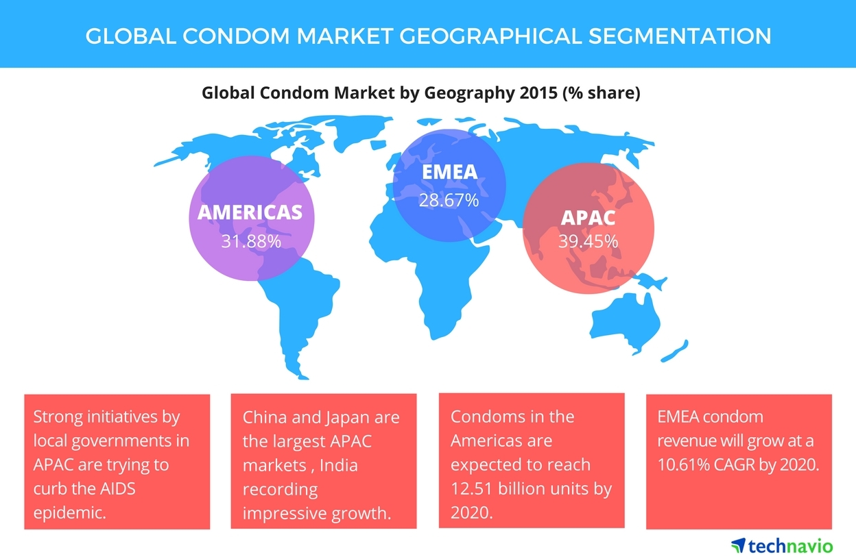Top 5 Vendors In The Global Condom Market From 2016 To