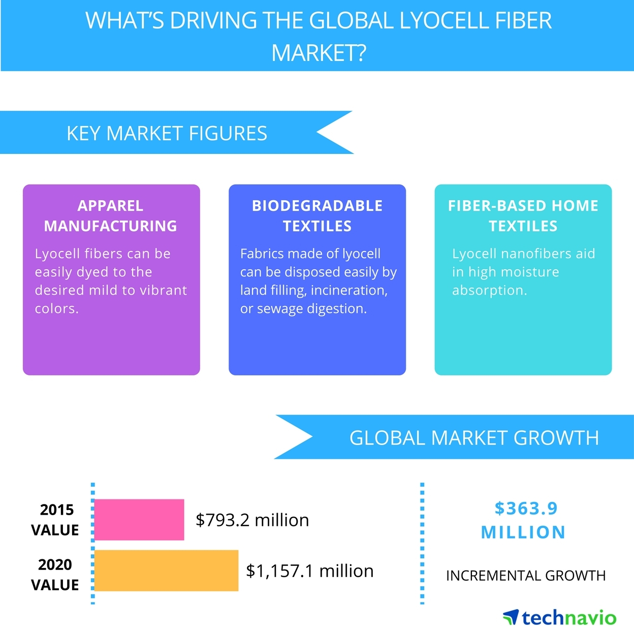 Technavio publishes a new market research report on the global lyocell fiber from 2016-2020. (Graphic: Business Wire)