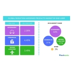 Technavio publishes a new market research report on the global radiation hardened (rad-hard) electronics market from 2016-2020. (Photo: Business Wire)