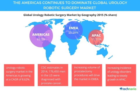 Technavio publishes a new market research report on the global urology robotic surgery market from 2016-2020. (Photo: Business Wire)
