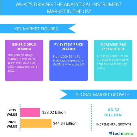 Technavio publishes a new market research report on the analytical instrument market in the US from 2017-2021. (Photo: Business Wire)