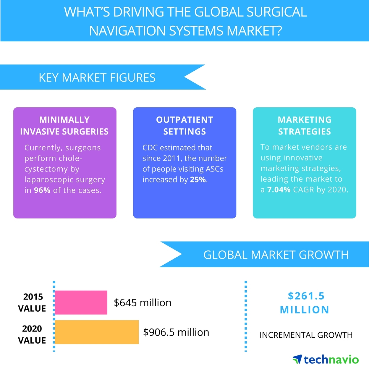 Technavio publishes a new market research report on the global surgical navigation systems market from 2016-2020. (Graphic: Business Wire)
