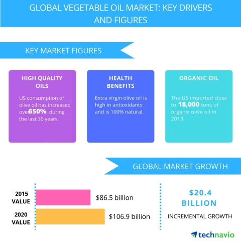 Technavio publishes a new market research report on the global vegetable oil market from 2016-2020. (Graphic: Business Wire)