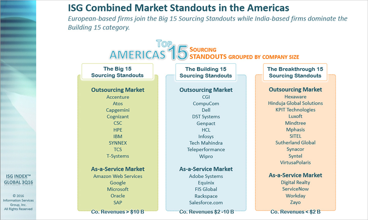 Compucom Named A Top 15 Sourcing Service Provider By Isg Business Wire
