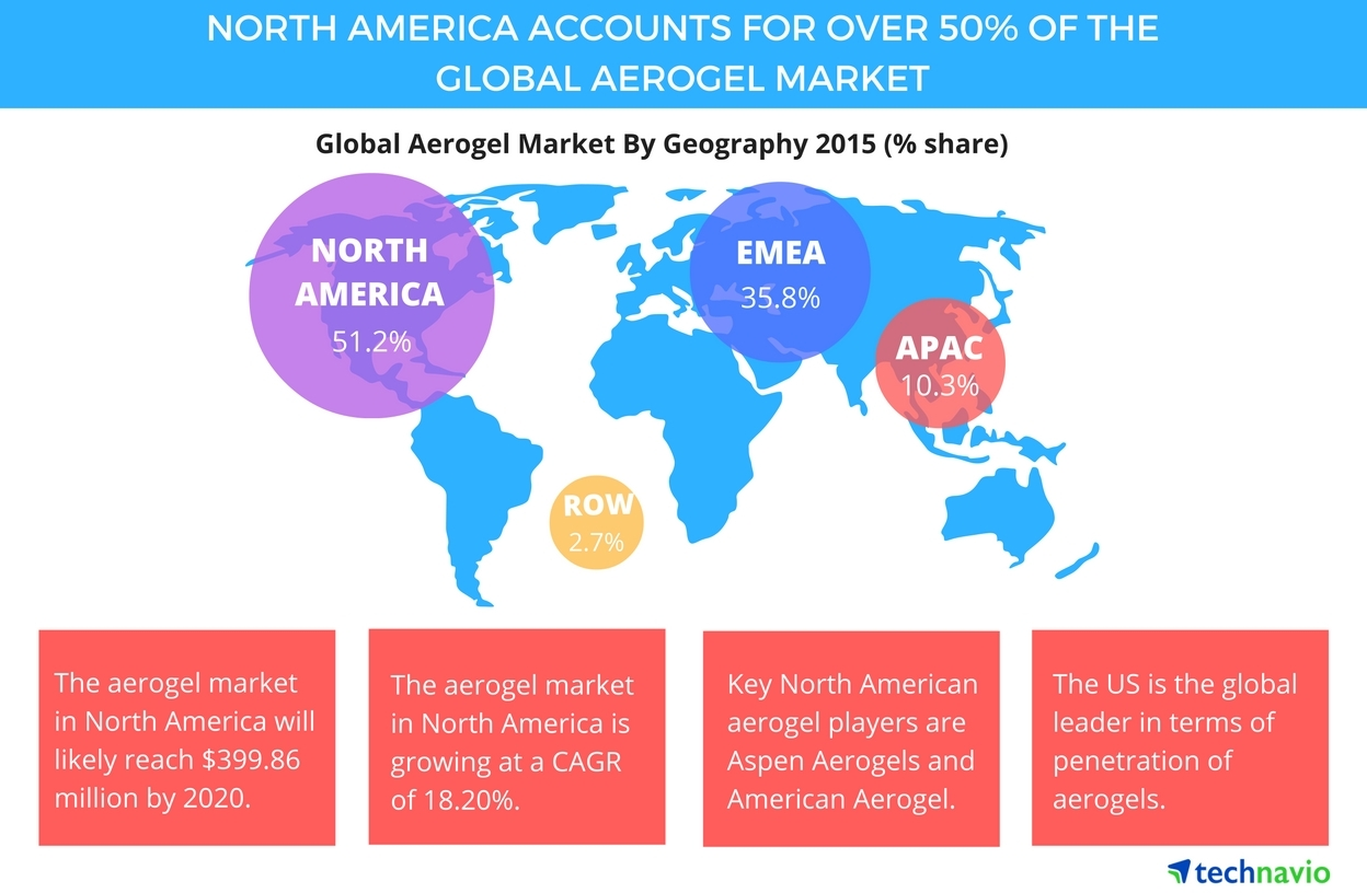 Top 5 Vendors in the Aerogel Market from 2016 to 2020