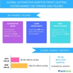 Technavio publishes a new market research report on the global automotive adaptive front lighting systems market from 2016-2020. (Photo: Business Wire)