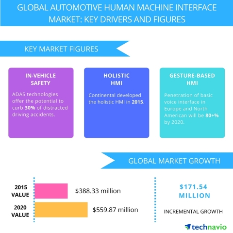 Technavio publishes a new market research report on the global automotive human machine interface market from 2016-2020. (Graphic: Business Wire)