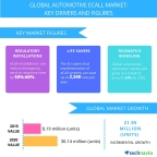 Technavio publishes a new market research report on the global automotive eCall market from 2016-2020. (Graphic: Business Wire)